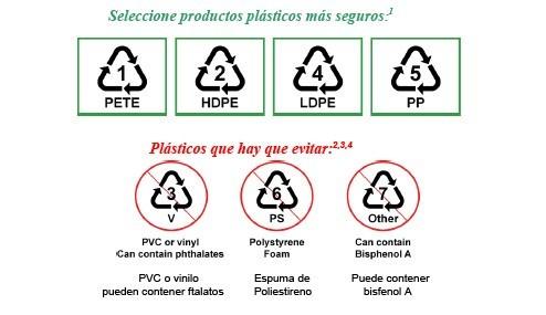 Tipos de Plasticos Bisfenol A