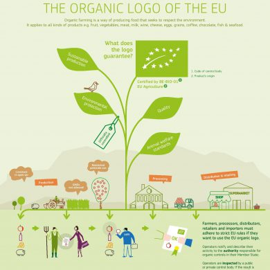 THE ORGANIC LOGO OF THE EU