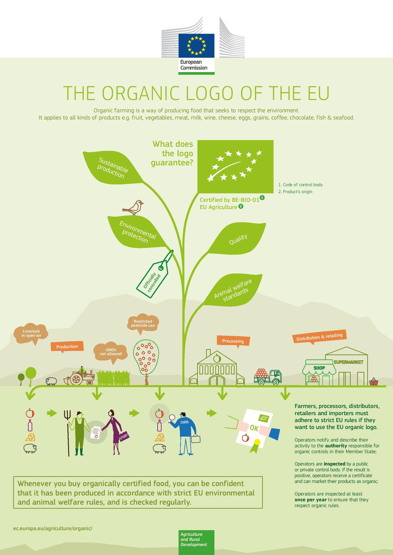 THE ORGANIC LOGO OF THE EU