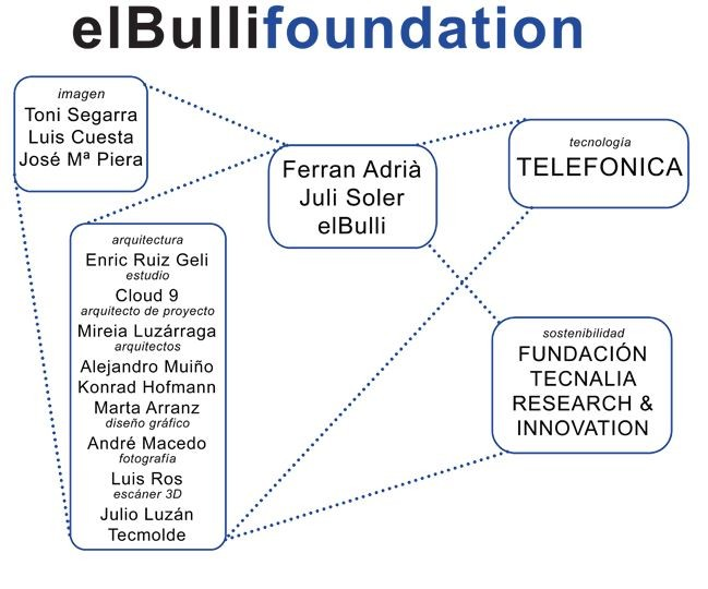 personal el bulli foundation