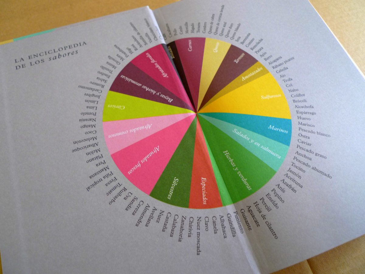 Los pdf enciclopedia de la sabores