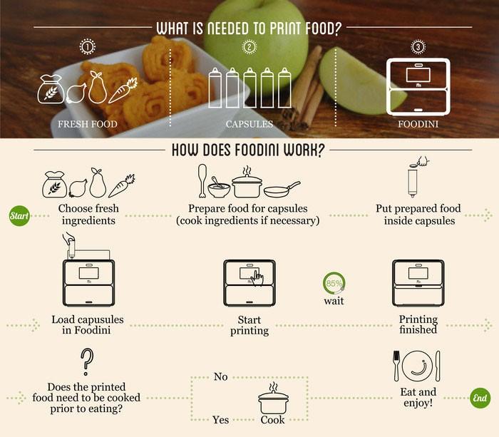 Como trabaja la Impresora 3d Foodini